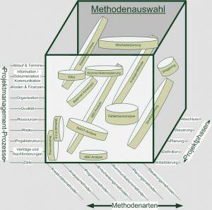 methodcube